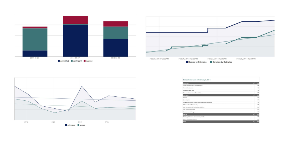 ProgressVisualizer sample charts and reports